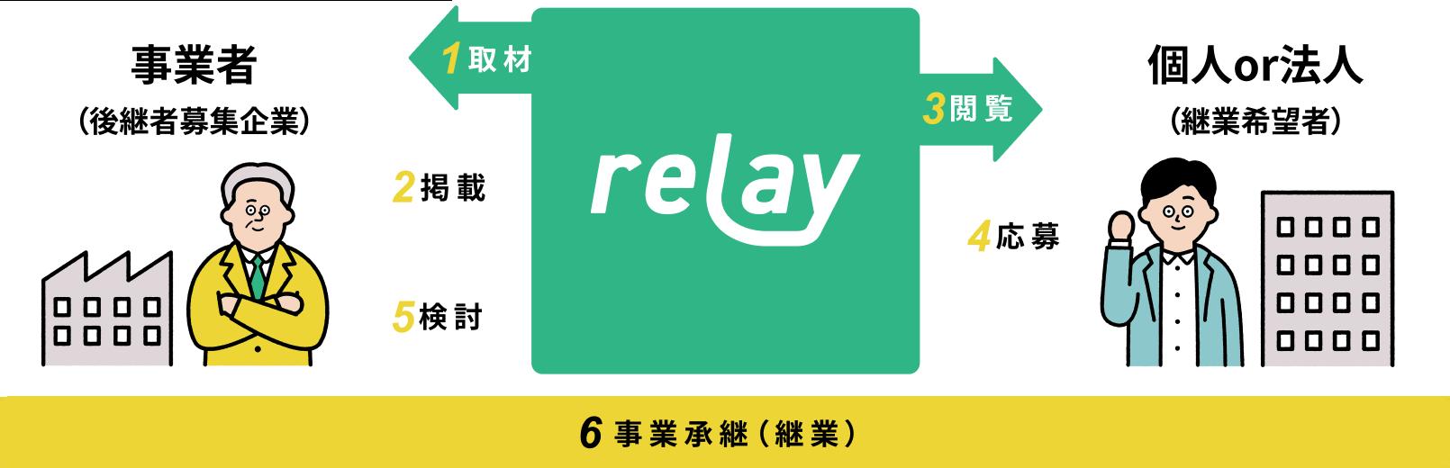 「relay」についてのイメージ図